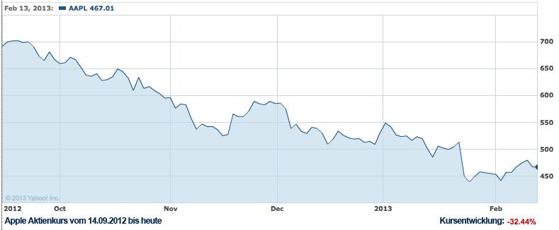 Aktienkurs-AAPL